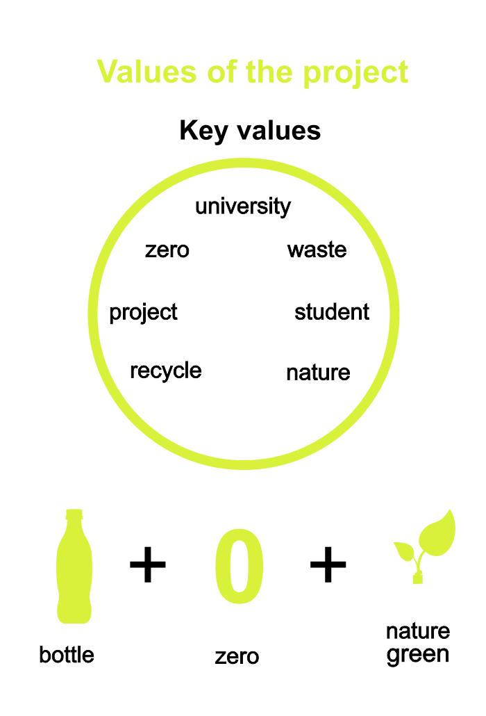 Vrednosti
